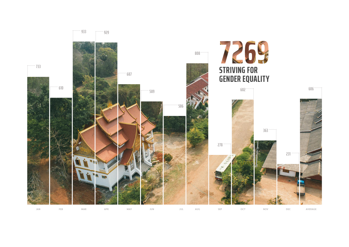 In 2018, 7,269 individuals were involved in work to advance UN SDG 5: Gender Equality across GVI hubs.