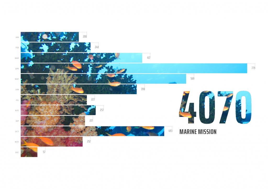 In 2018, 4,070 people participated in programs that work towards UN SDG 14: Life Below Water.